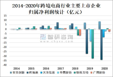 2021年上半年中国跨境电商行业发展现状及企业格局分析市场规模达125