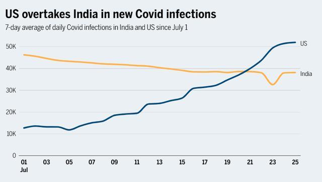 印媒美国新增新冠病例再次超过印度仍有人不相信疫苗