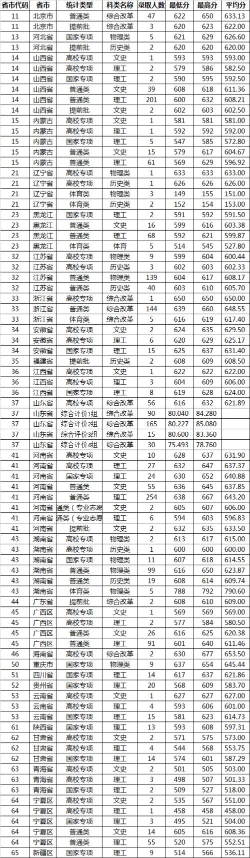 2021山东大学各省录取分数线是多少