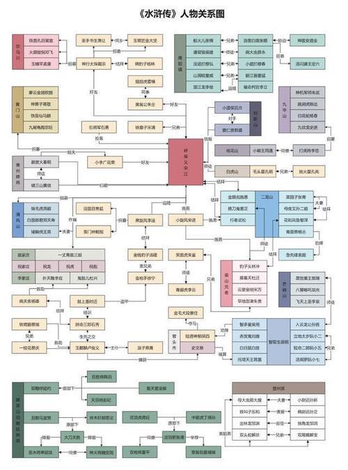 8张图看懂权利的游戏水浒传等经典作品的复杂人物关系