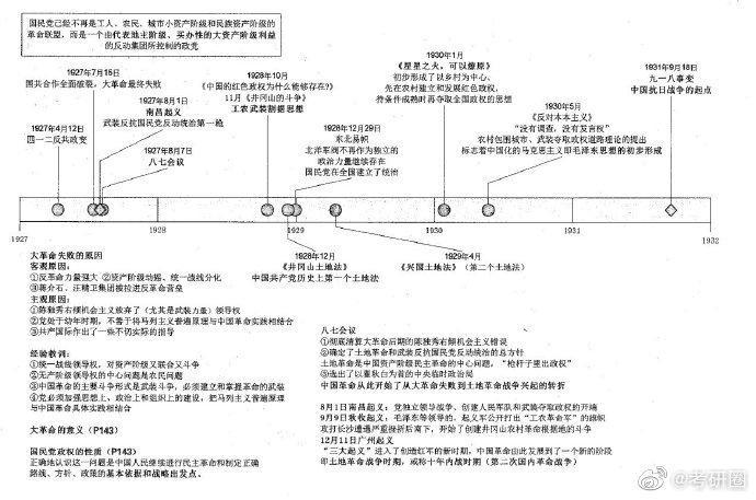 考研#考研近代史时间轴,超强高清版.转走吧!