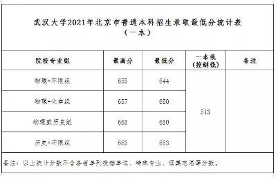 武汉大学2021年分数线是多少武汉大学分数线2021年录取分数线